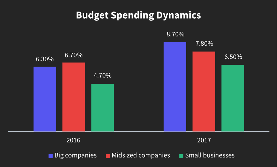 Dynamics of Budget Spending During 2016 – 2017