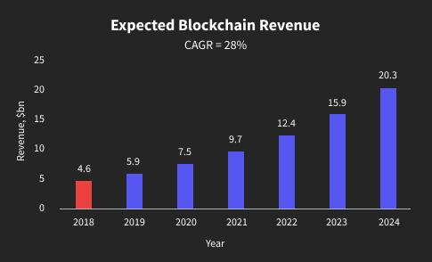 Expected blockchain revenue